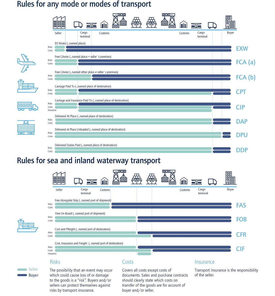Incoterms 2020: Normas del comercio internacional ...